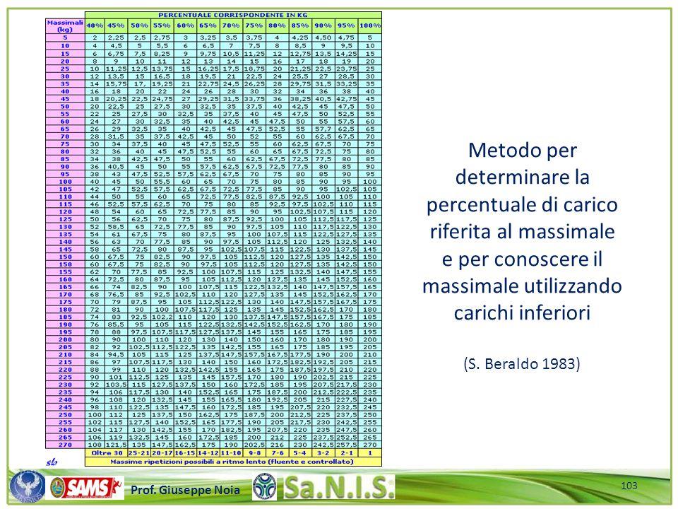 Metodo per determinare la percentuale di carico riferita al massimale