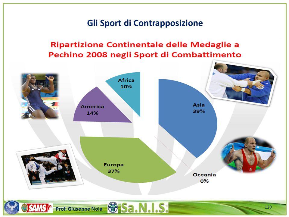 Gli Sport di Contrapposizione