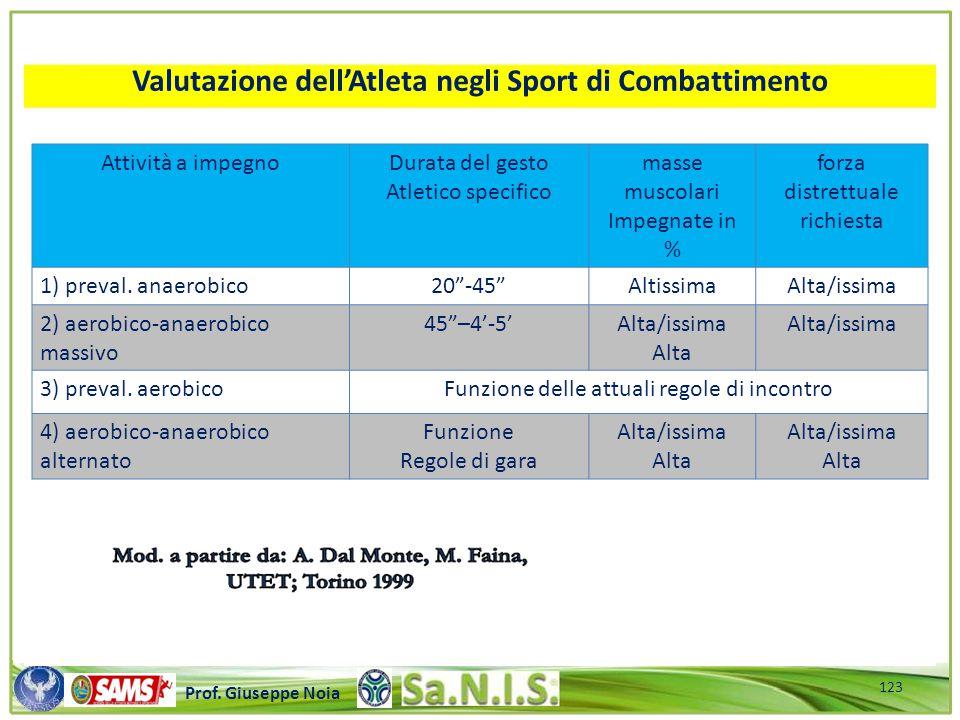 Valutazione dell'Atleta negli Sport di Combattimento
