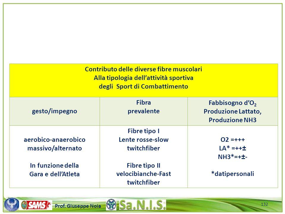 Contributo delle diverse fibre muscolari