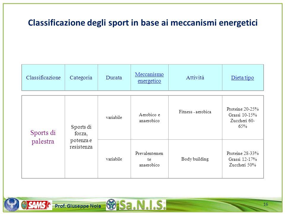 Classificazione degli sport in base ai meccanismi energetici