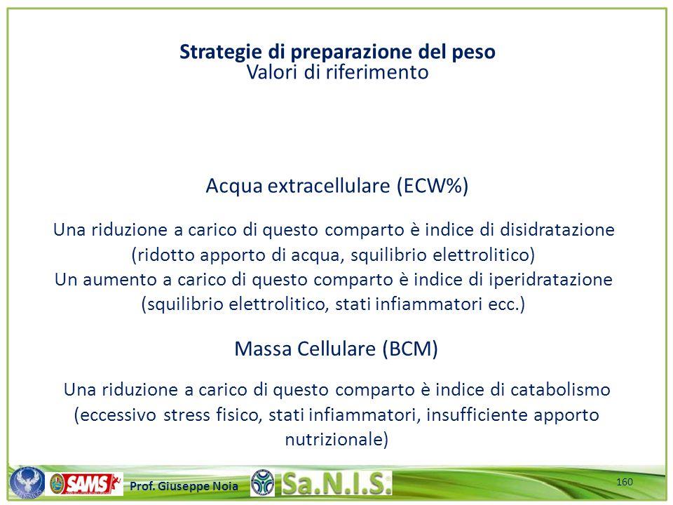 Strategie di preparazione del peso Valori di riferimento