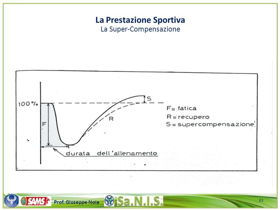 La Prestazione Sportiva La Super-Compensazione
