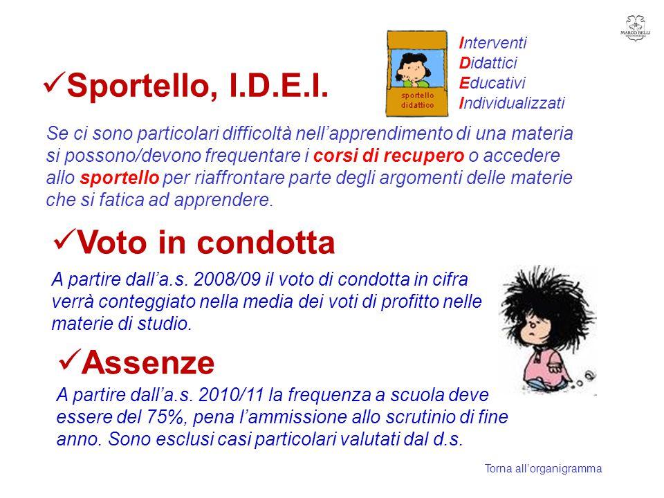 Sportello, I.D.E.I. Voto in condotta Assenze