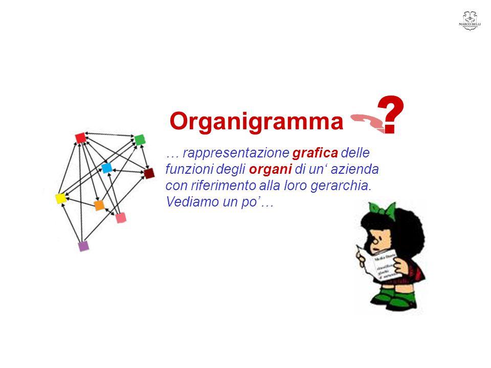 Organigramma.