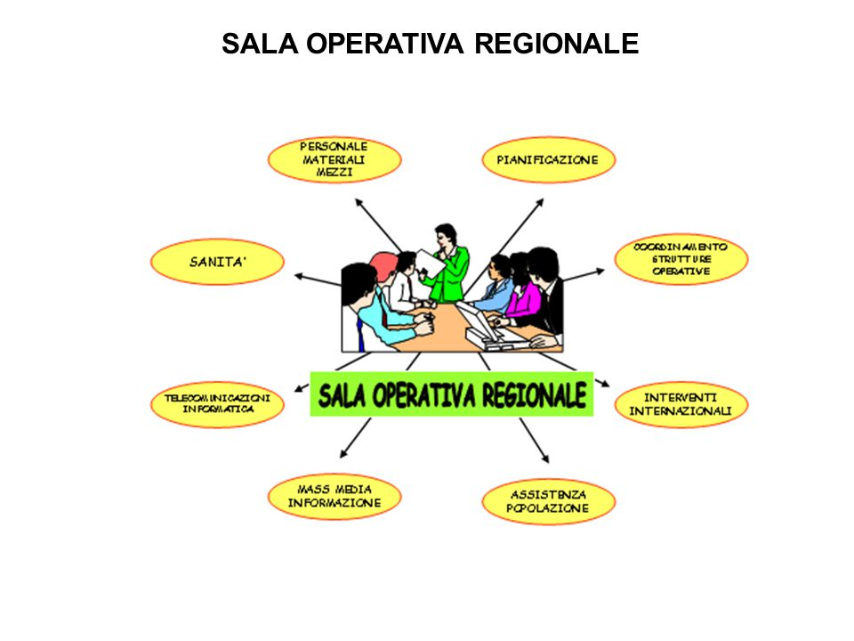 SALA OPERATIVA REGIONALE