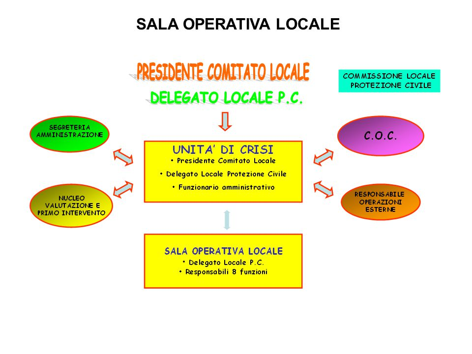 SALA OPERATIVA LOCALE