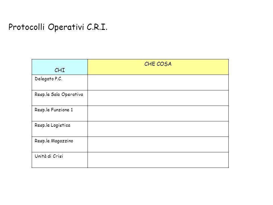 Protocolli Operativi C.R.I.