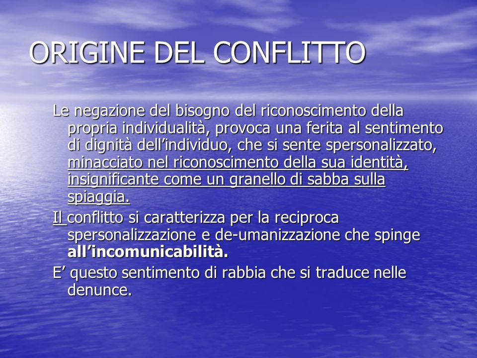 ORIGINE DEL CONFLITTO