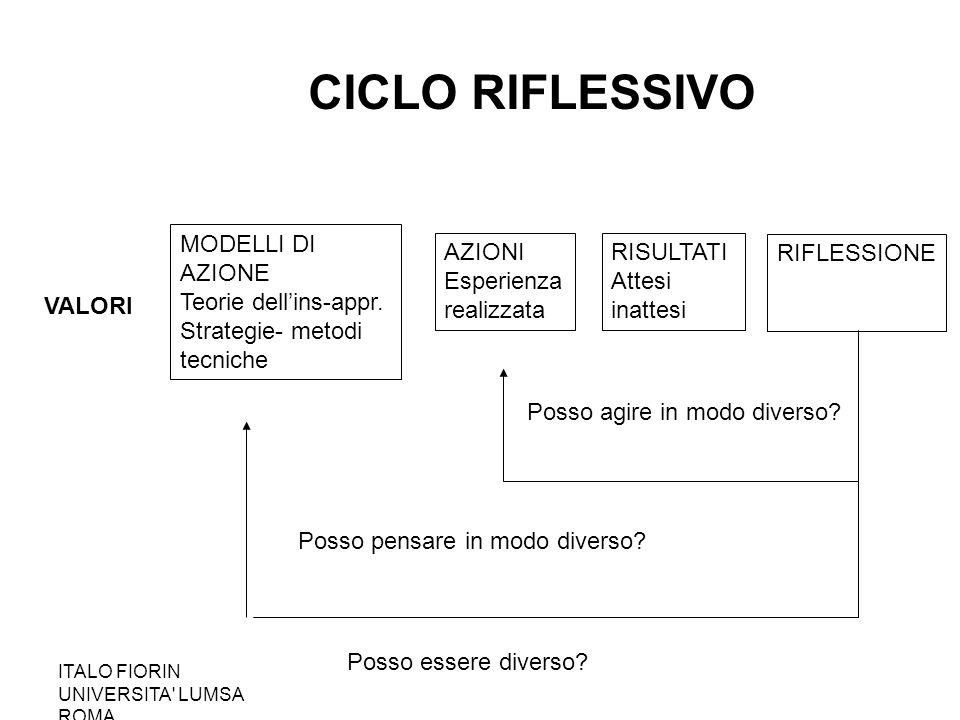CICLO RIFLESSIVO MODELLI DI AZIONE Teorie dell'ins-appr.
