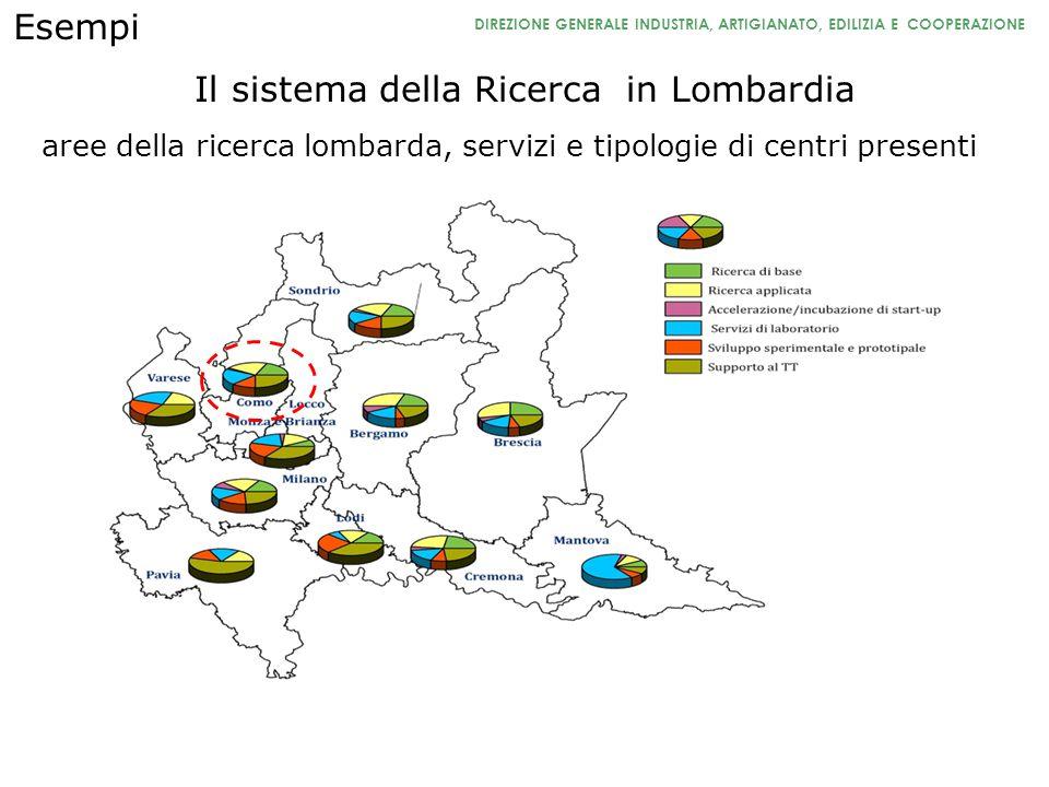Il sistema della Ricerca in Lombardia