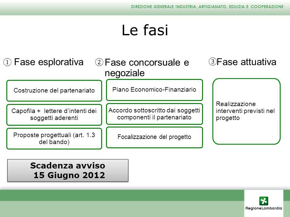 Le fasi Fase esplorativa Fase concorsuale e negoziale Fase attuativa
