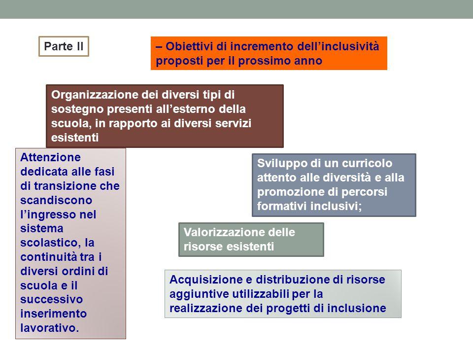 Parte II – Obiettivi di incremento dell'inclusività proposti per il prossimo anno.
