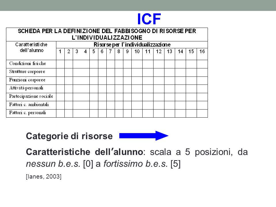 ICF Categorie di risorse