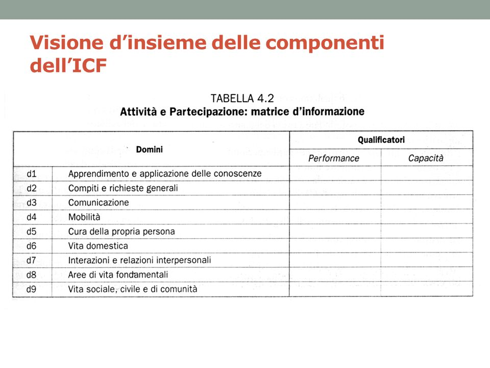 Visione d'insieme delle componenti dell'ICF