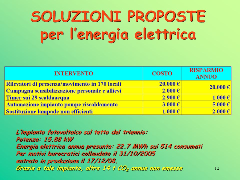 SOLUZIONI PROPOSTE per l'energia elettrica