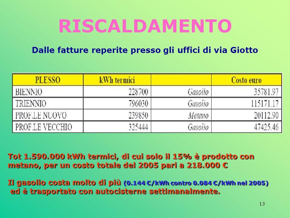 RISCALDAMENTO Dalle fatture reperite presso gli uffici di via Giotto