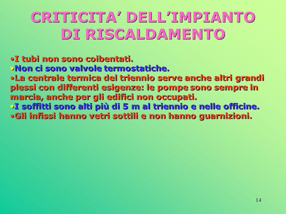 CRITICITA' DELL'IMPIANTO DI RISCALDAMENTO