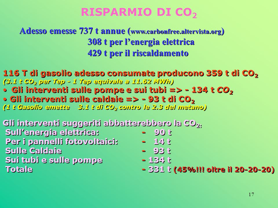 RISPARMIO DI CO2 Adesso emesse 737 t annue (www.carbonfree.altervista.org) 308 t per l'energia elettrica.