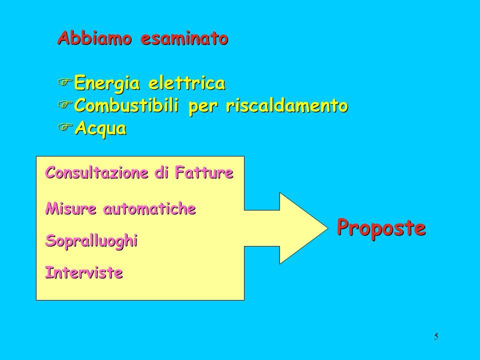 Proposte Abbiamo esaminato Energia elettrica