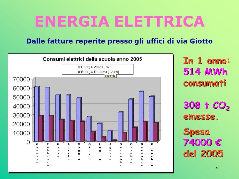 ENERGIA ELETTRICA In 1 anno: 514 MWh consumati 308 t CO2 emesse. Spesa