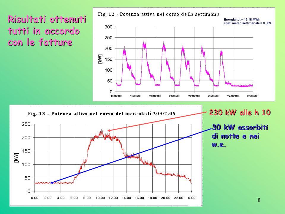 Risultati ottenuti tutti in accordo con le fatture 230 kW alle h 10