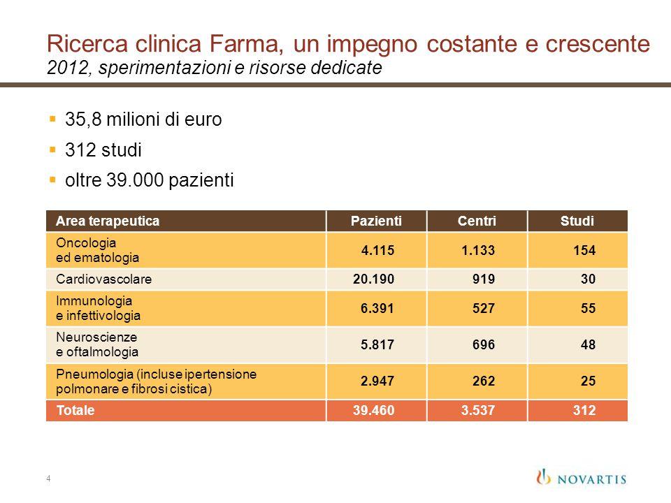 Ricerca clinica Farma, un impegno costante e crescente 2012, sperimentazioni e risorse dedicate
