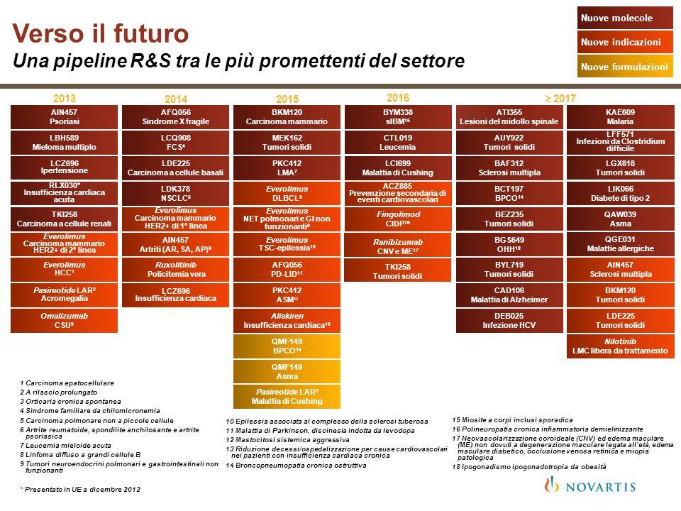 Verso il futuro Una pipeline R&S tra le più promettenti del settore