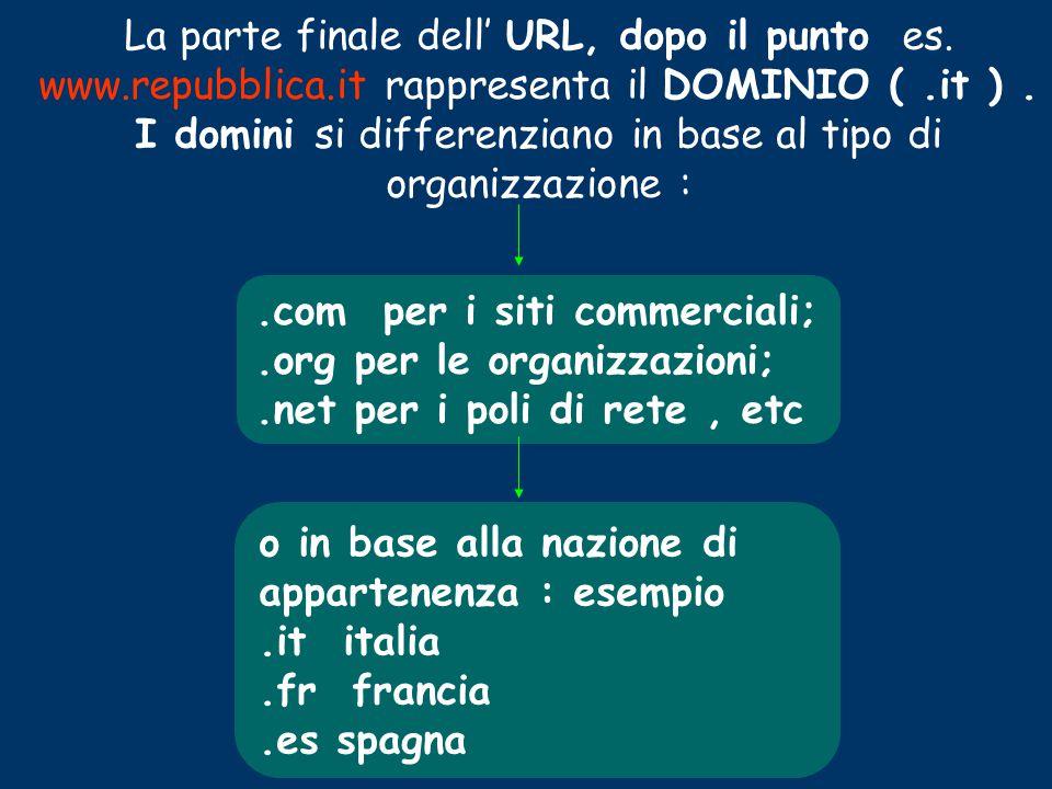 La parte finale dell' URL, dopo il punto es. www. repubblica