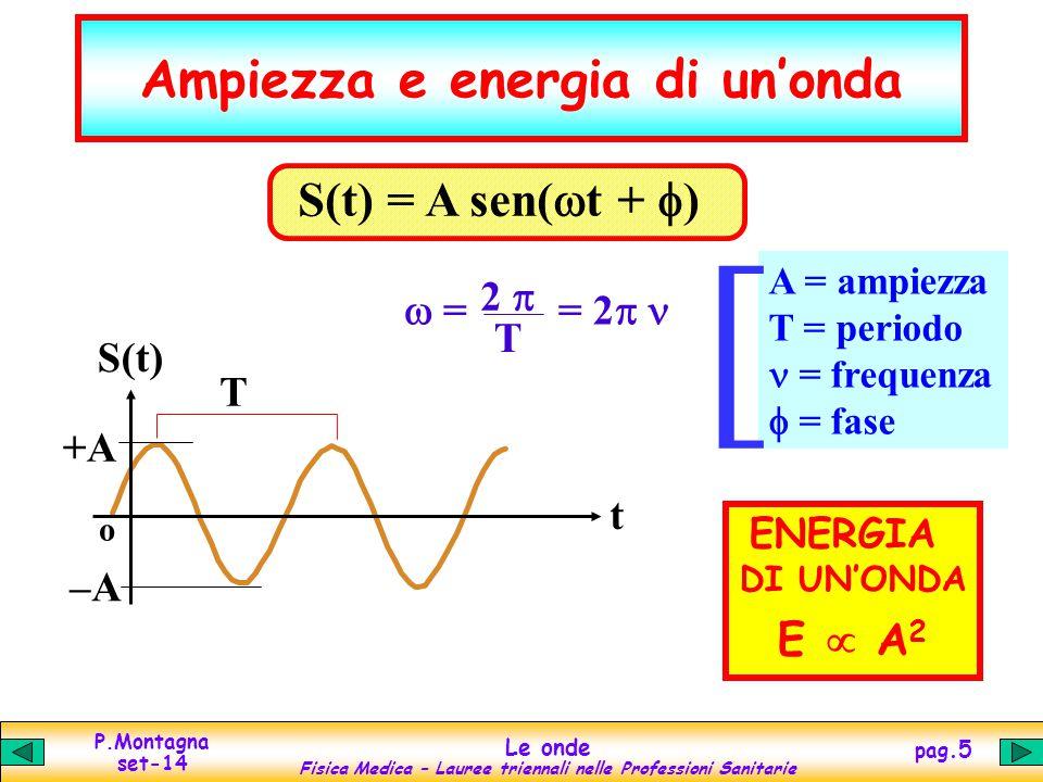 Ampiezza e energia di un'onda