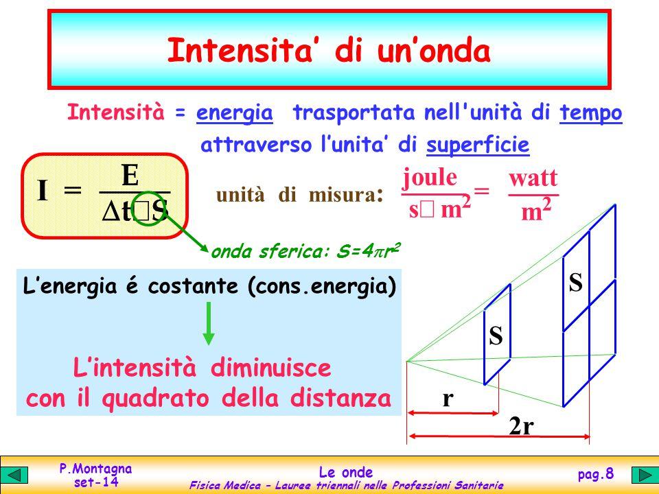 Intensita' di un'onda E I = Dt×S joule watt = s× m2 m2 S r 2r