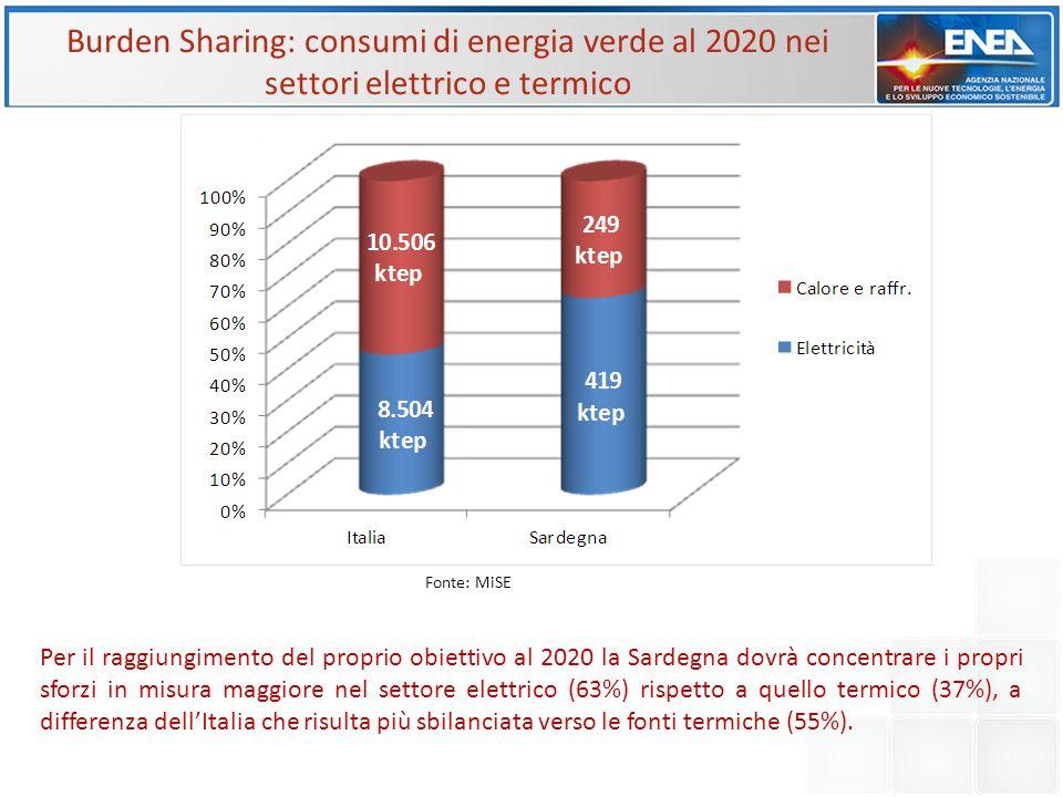 Burden Sharing: consumi di energia verde al 2020 nei settori elettrico e termico