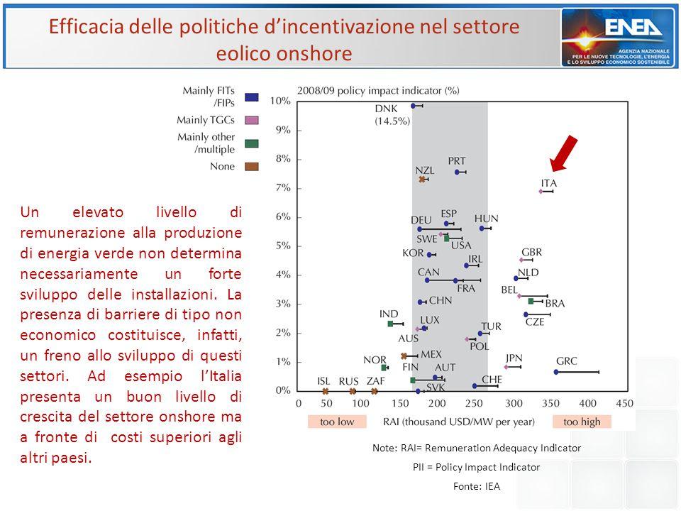 Efficacia delle politiche d'incentivazione nel settore eolico onshore