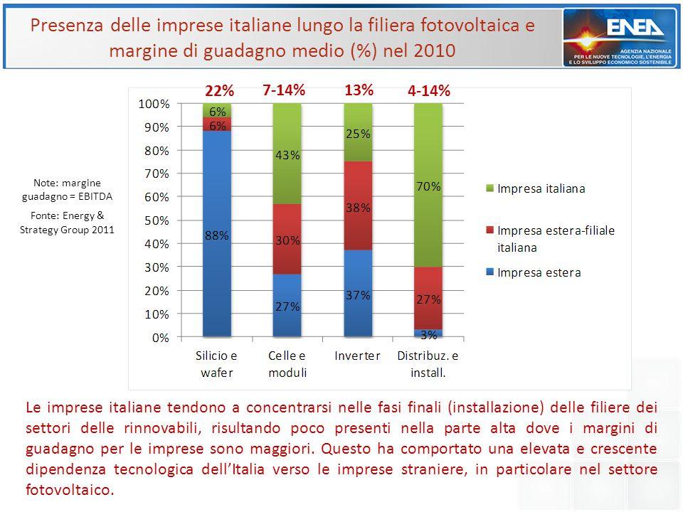 Presenza delle imprese italiane lungo la filiera fotovoltaica e margine di guadagno medio (%) nel 2010