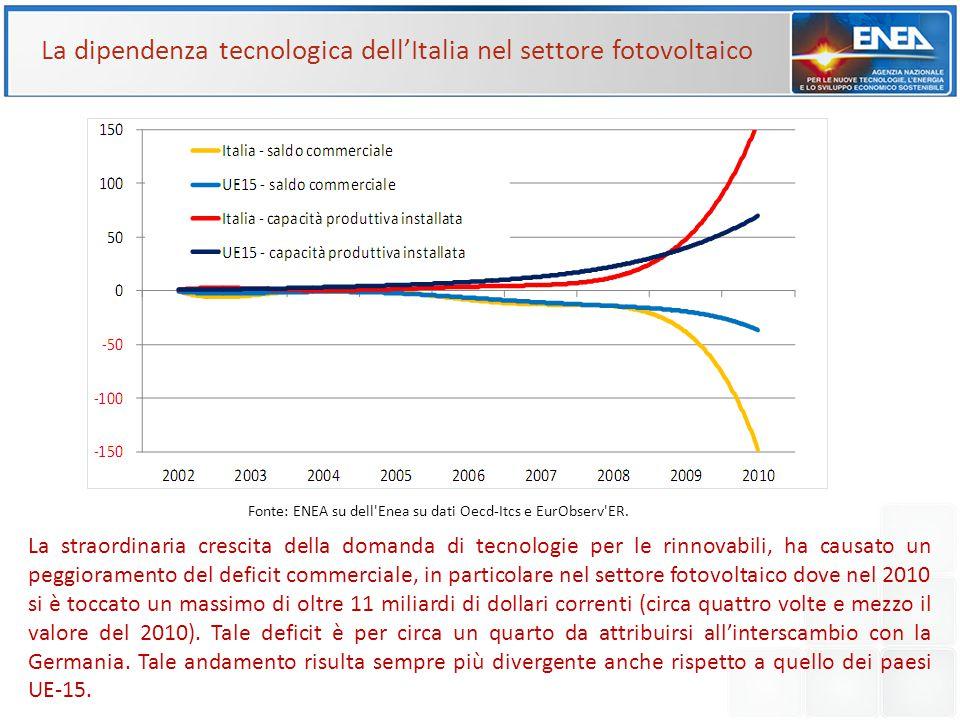 La dipendenza tecnologica dell'Italia nel settore fotovoltaico