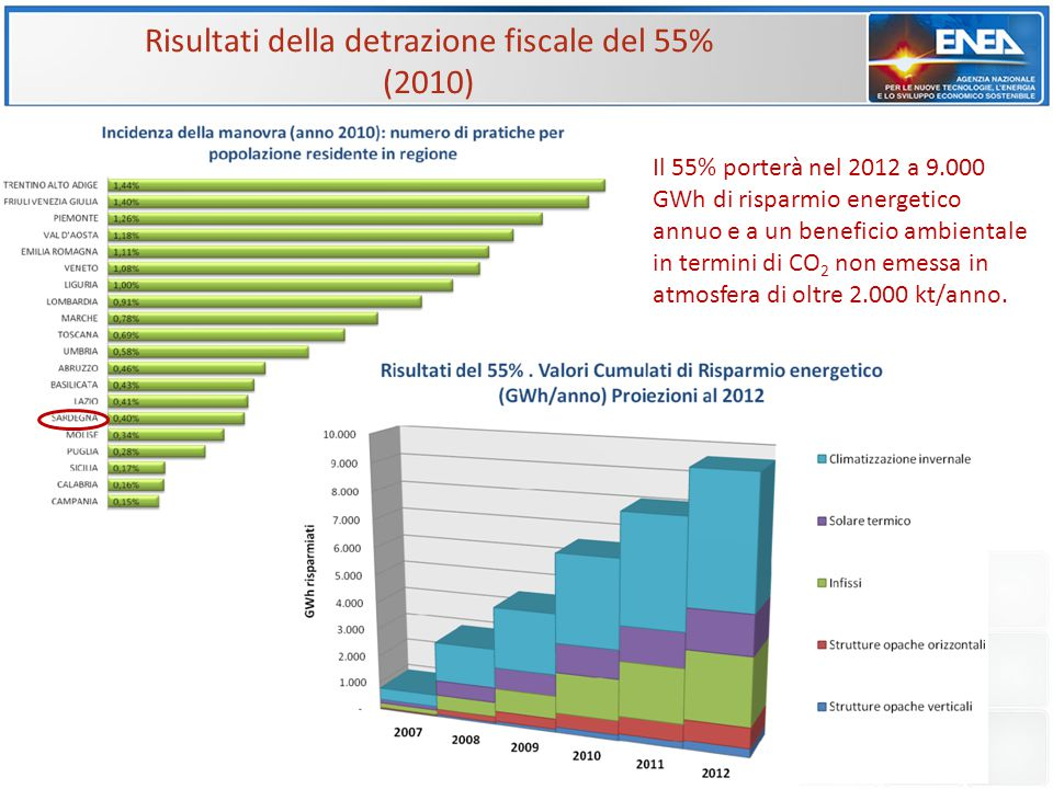 Risultati della detrazione fiscale del 55%