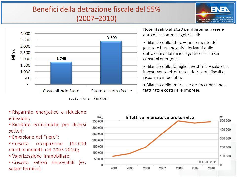 Effetti sul mercato solare termico