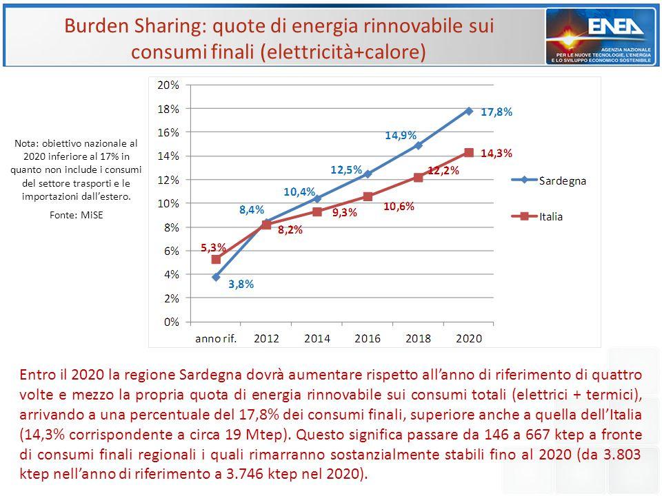 Burden Sharing: quote di energia rinnovabile sui consumi finali (elettricità+calore)