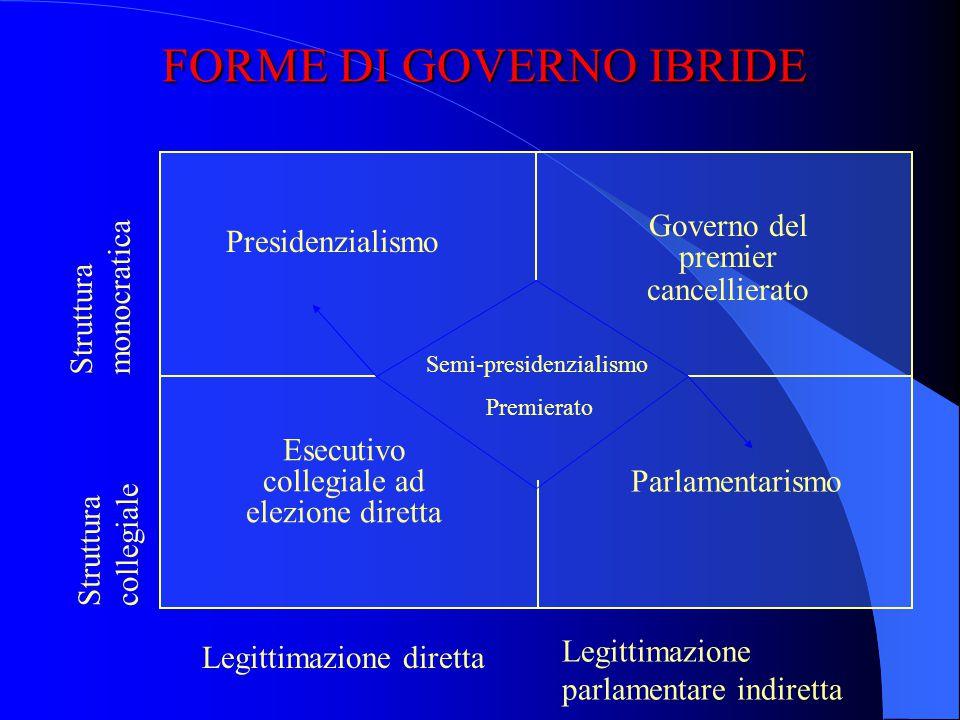 FORME DI GOVERNO IBRIDE