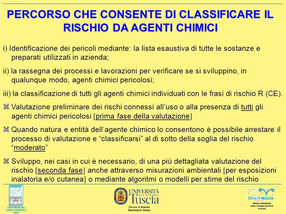 PERCORSO CHE CONSENTE DI CLASSIFICARE IL RISCHIO DA AGENTI CHIMICI