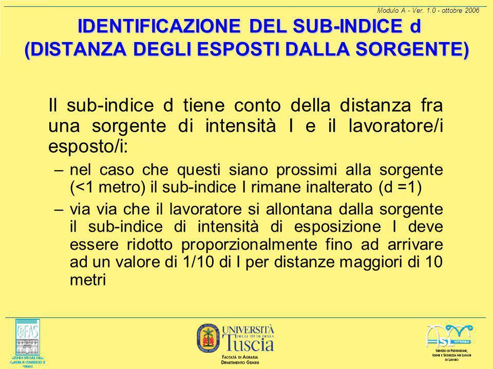 IDENTIFICAZIONE DEL SUB-INDICE d (DISTANZA DEGLI ESPOSTI DALLA SORGENTE)