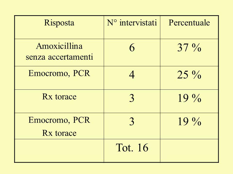 Amoxicillina senza accertamenti