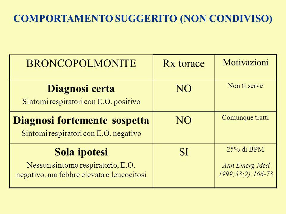 COMPORTAMENTO SUGGERITO (NON CONDIVISO) Diagnosi fortemente sospetta