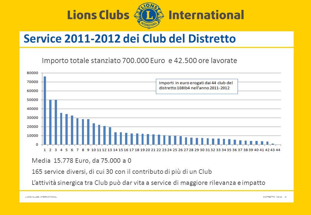 Service 2011-2012 dei Club del Distretto