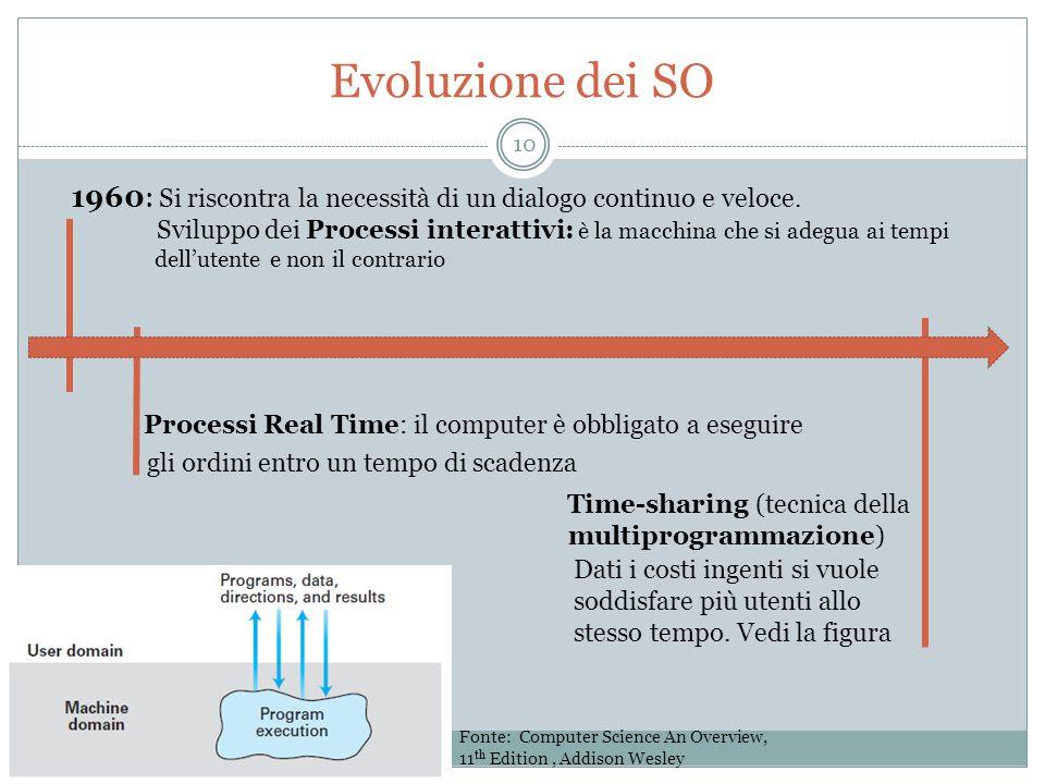 Evoluzione dei SO