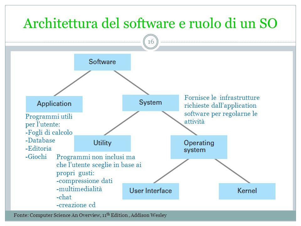 Architettura del software e ruolo di un SO