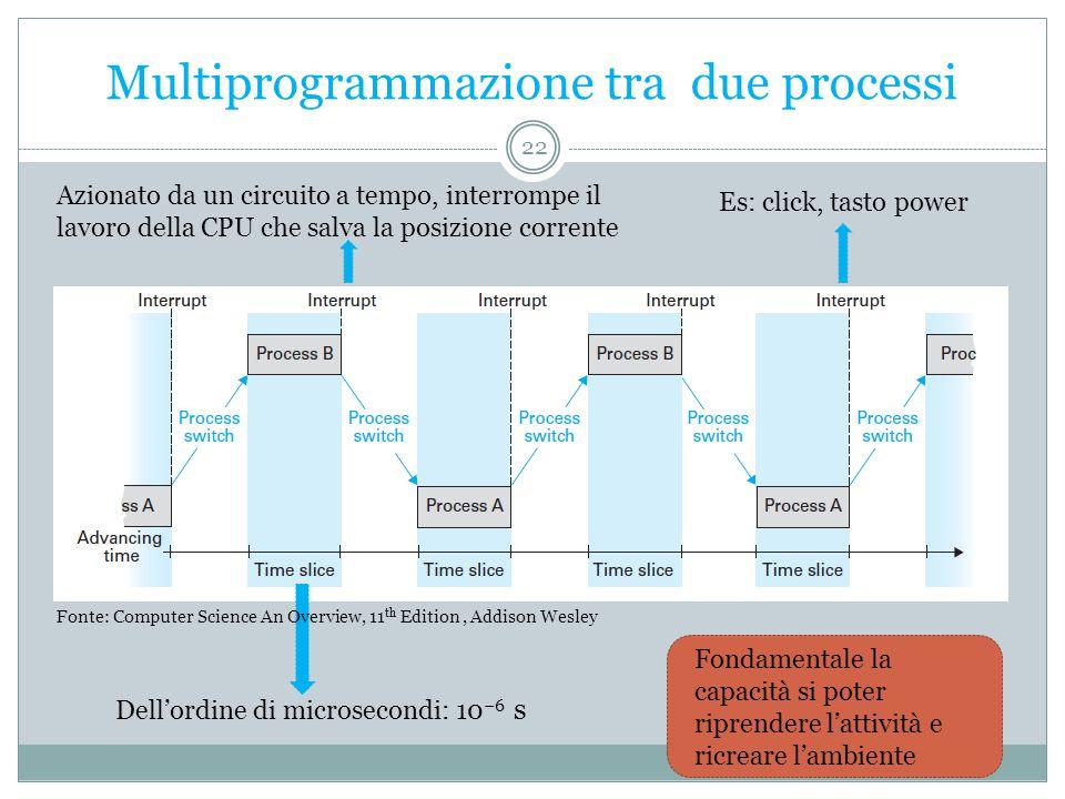 Multiprogrammazione tra due processi