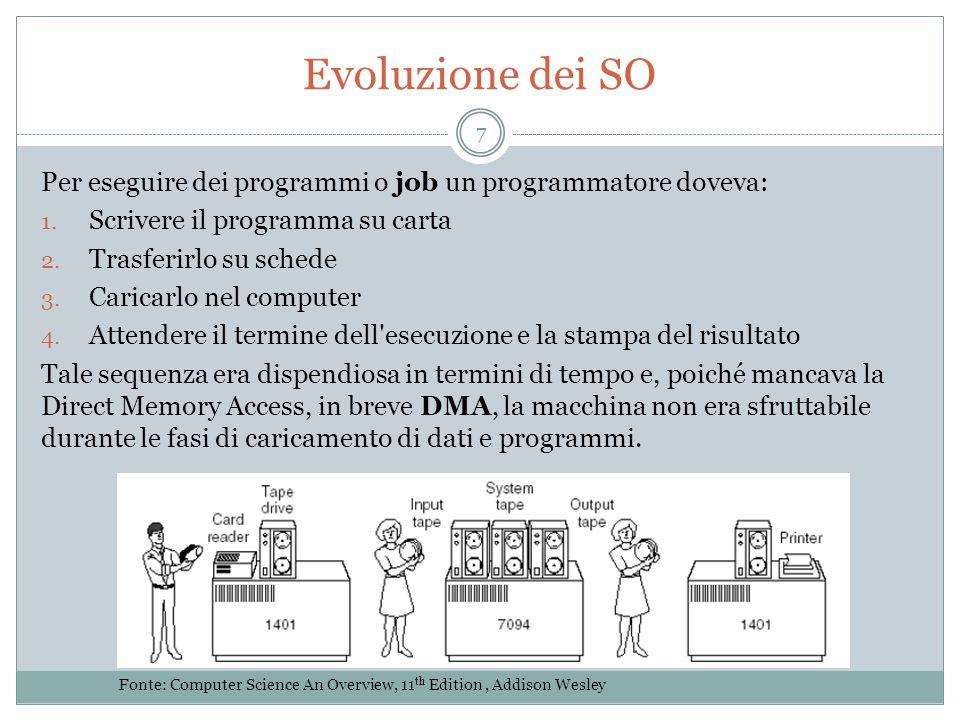Evoluzione dei SO Per eseguire dei programmi o job un programmatore doveva: Scrivere il programma su carta.