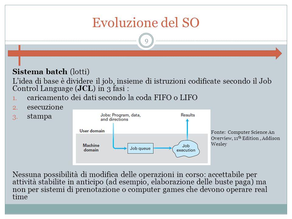 Evoluzione del SO Sistema batch (lotti)