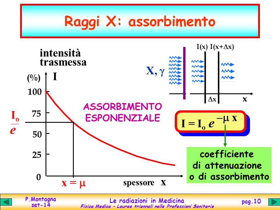 Raggi X: assorbimento e intensità trasmessa X, g I Io –m x I = Io e